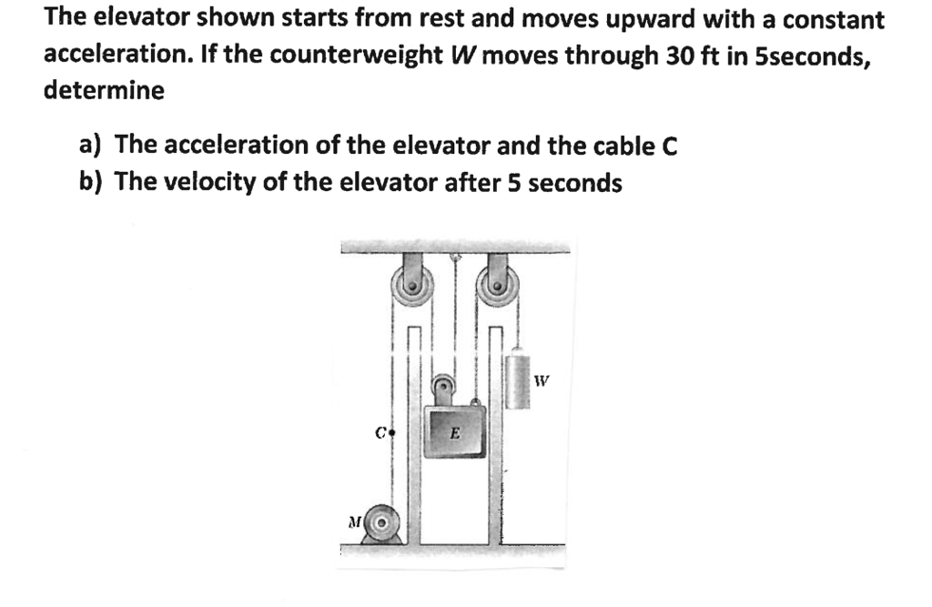 The elevator shown starts from rest and moves upward with a constant acceleration. If the counterweight W moves through 30 ft in 5seconds, determine a) The acceleration of the elevator and the cable C b) The velocity of the elevator after 5 seconds