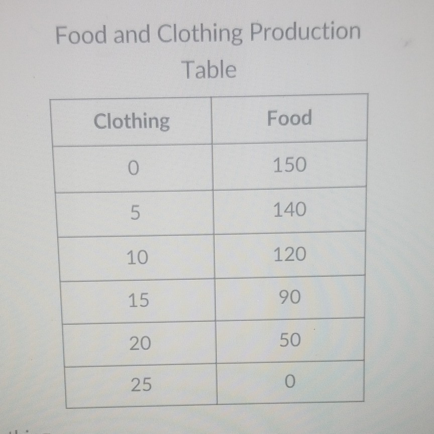 Food and Clothing Production Table Clothing 0 5 10 15 20 25 Food 150 140 120 90 50 0