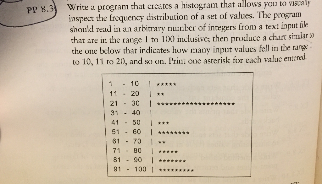 PP 8.3 Write a program that creates a histogram that allows you to visually inspect the frequency distribution of a set of values. The program should read in an arbitrary number of integers from a text input fle that are in the range 1 to 100 inclusive; then produce a chart similar to the one below that indicates how many input values fell in the range l to 10, 11 to 20, and so on. Print one asterisk for each value entered. 110** 21 30 **xx 31 40 4150 *xx 51 60 * 61 70 I 71 80 8190* 91 100*xx