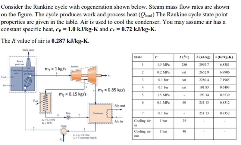 Consider the Rankine cycle with cogeneration shown below. Steam mass flow rates are shown on the figure. The cycle produces work and process heat (Qload) The Rankine cycle state point properties are given in the table. Air is used to cool the condenser. You may assume air has a constant specific heat, cp 1.0 kJ/kg-K and cv 0.72 kJ/kg-K. The R value of air is 0.287 kJ/kg-K. Stack gase T(Y) 15 MPa 0.2 MPa 0.1 bar 0.1 bar 1.5 MPa 0.1 MPa | h (kJ/kg) 2992.7 2652.9 2280.4 191.83 193.34 251.13 251.13 | s (kl/kg-K) 6.8381 6,9906 7.1965 0.6493 0.6539 0.8312 280 m,-o.85 kg/s m,-0.15 kg/s 60 Air, out 0.1 bar 0.8352 0.3 MP 0 Cooling aibar Air, in 25 Cooling air out bar 40