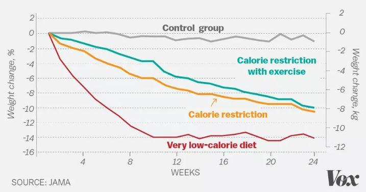 2 Control group 2 Calorie restriction with exercise 4 6 10 12 14 -16 8 10 12 Calorie restriction Very low-calorie diet 4 8 12 WEEKS 16 24 SOURCE: JAMA