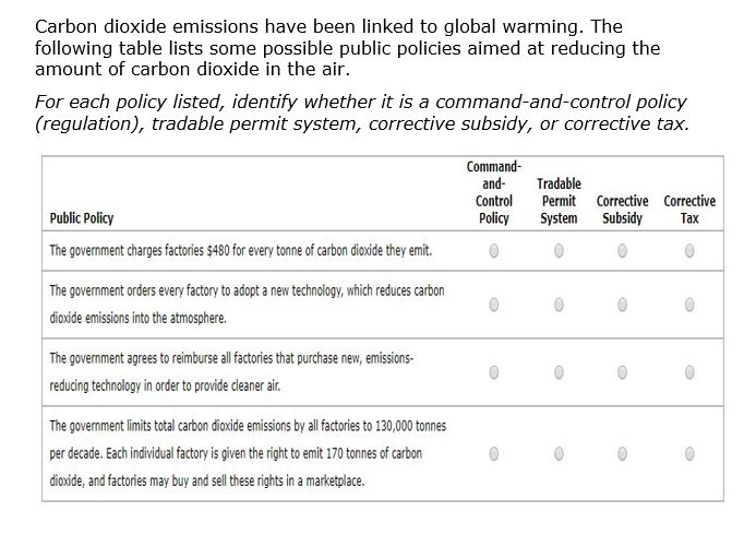 Carbon dioxide emissions have been linked to global warming. The following table lists some possible public policies aimed at reducing the amount of carbon dioxide in the air. For each policy listed, identify whether it is a command-and-control policy (regulation), tradable permit system, corrective subsidy, or corrective tax. Command and Tradable Control Permit Corrective Corrective Public Policy The government charges factories $480 for every tonne of carbon dioxide they emit. The government orders every factory to adopt a new technology, which reduces carbon dioxide emissions into the atmosphere. The government agrees to reimburse all factories that purchase new, emissions- reducing technology in order to provide cleaner ai. The government limits total carbon dioxide emissions by all factories to 130,000 tonnes per decade. Each individual factory is given the right to emit 170 tonnes of carbon dioxide, and factories may buy and sell these rights in a marketplace. Policy System Subsidy Tax