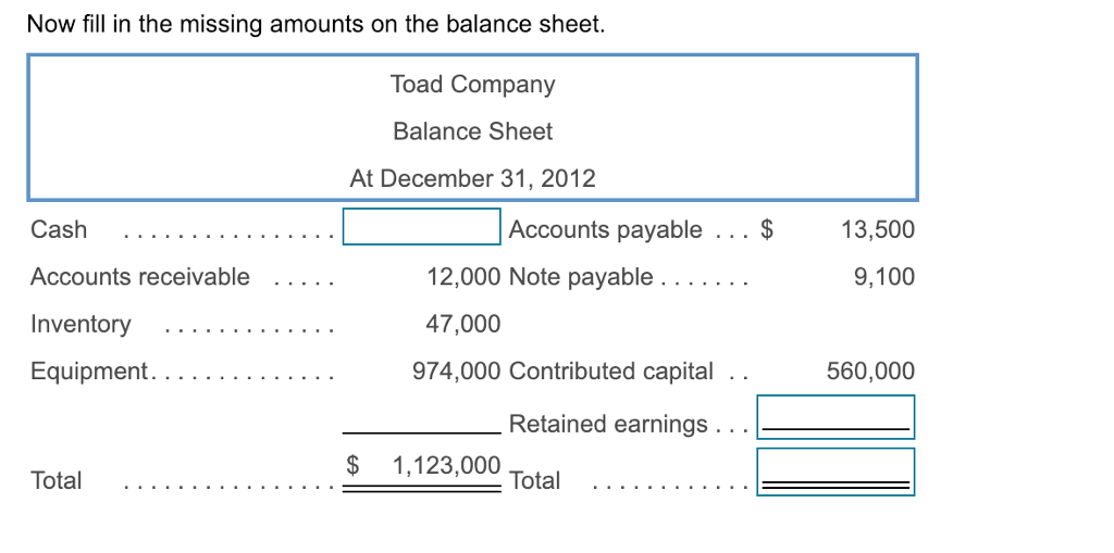 Now fill in the missing amounts on the balance sheet. Toad Company Balance Sheet At December 31, 2012 Accounts payable.$ 13,500 9,100 2,000 Note payable 47,000 974,000 Contributed capital . . Accounts receivable . Equipment.... 560,000 Retained earnings . . $ 1,123,000
