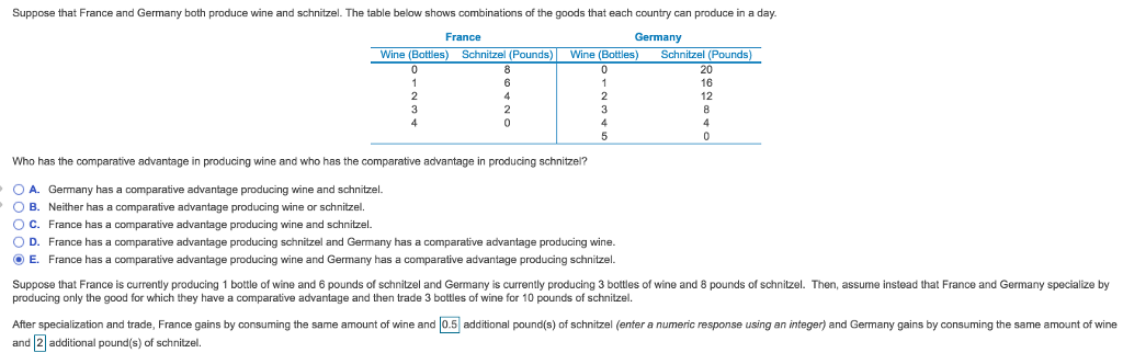 Suppose that France and Germany both produce wine and schnitzel. The table below shows combinations of the goods that each country can produce in a day. France Germany Wine (Bottles) Schnitzel (Pounds)Wine (Bottles) Schnitzel (Pounds) 20 16 12 Who has the comparative advantage in producing wine and who has the comparative advantage in producing schnitzel? OA. Germany has a comparative advantage producing wine and schnitzel. B. Neither has a comparative advantage producing wine or schnitzel. ( C. France has a comparative advantage producing wine and schnitzel. O D. France has a comparative advantage producing schnitzel and Germany has a comparative advantage producing wine Е. France has a comparative advantage producing wine and Germany has a comparative advantage producing schnitzel Suppose that France is currently producing 1 bottle of wine and 6 pounds of schnitzel and Germany is currently producing 3 bottles of wine and 8 pounds of schnitzel. Then, assume instead that France and Germany specialize by producing only the good for which they have a comparative advantage and then trade 3 bottles of wine for 10 pounds of schnitzel. After specialization and trade, France gains by consuming the same amount of wine and 0.5 additional pound(s) of schnitzel (enter a numeric response using an integer) and Germany gains by consuming the same amount of wine and 2 additional pound(s) of schnitzel.