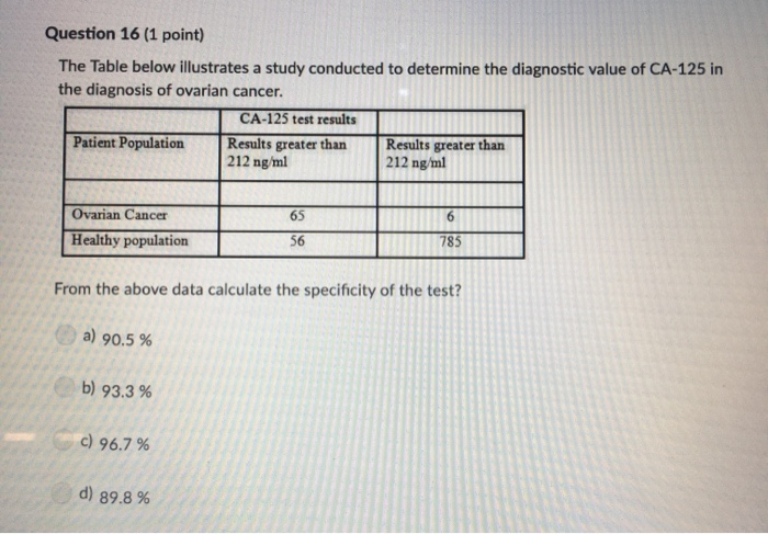 Question 16 (1 point) The Table belowillustrates a study conducted to determine the diagnostic value of CA-125 in the diagnos
