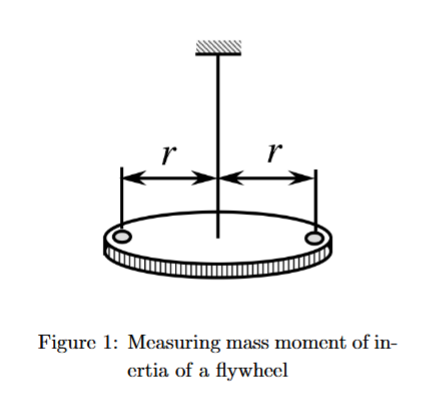 Figure 1: Mcasuring mass moment of in crtia of a flywhecl