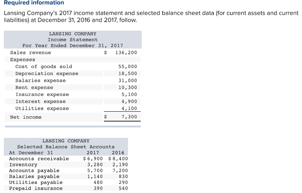 Required information Lansing Companys 2017 income statement and selected balance sheet data (for current assets and current liabilities) at December 31, 2016 and 2017, follow LANSING COMPANY Income Statement For Year Ended December 31, 2017 Sales revenue $ 136,200 Expenses Cost of goods sold Depreciation expense Salaries expense Rent expense Insurance expense Interest expense Utilities expense 55,000 18,500 31,000 10,300 5,100 4,900 4,100 7,300 Net income LANSING COMPANY Selected Balance Sheet Accounts 2017 At December 31 Accounts receivable Inventory Accounts payable Salaries payable Utilities payable Prepaid insurance 2016 $ 6,900 8,400 3,280 2,190 5,700 7,200 830 290 540 1,140 480 390