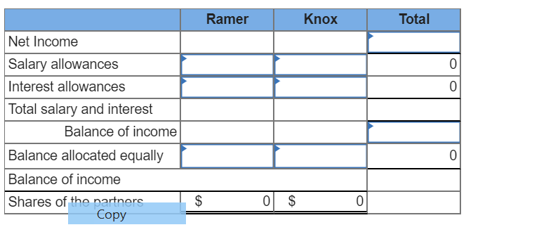 Knox Total Ramer Net Income Salary allowances Interest allowances Total salary and interest Balance of income Balance allocat