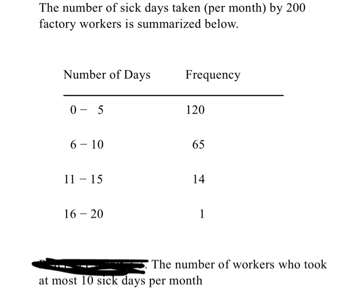 The number of sick days taken (per month) by 200 factory workers is summarized below. Number of Days Frequency 0-5 6-10 11 15 120 65 14 16- 20 The number of workers who took at most 10 sick days per month