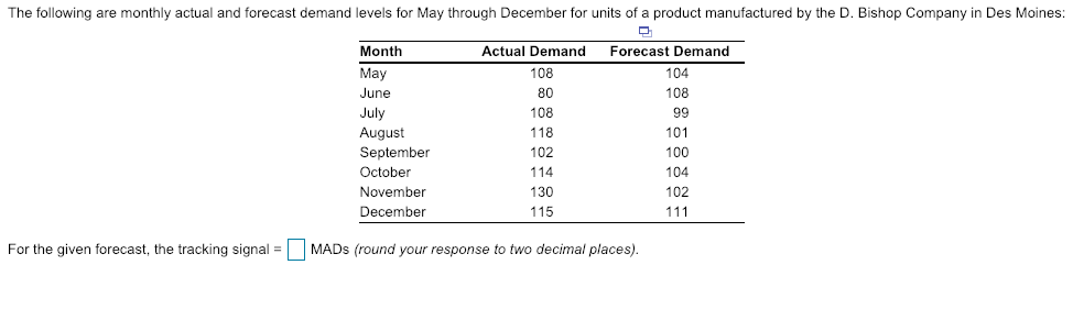 The following are monthly actual and forecast demand levels for May through December for units of a product manufactured by the D. Bishop Company in Des Moines: Actual Demand Forecast Demand Month May June 104 108 108 80 108 118 102 114 130 115 August September October November December 101 100 104 102 For the given forecast, the tracking signalMADs (round your response to two decimal places)