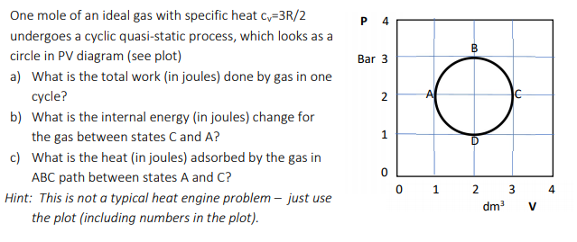 One mole of an ideal gas with specific heat c, -3R/2 undergoes a cyclic quasi-static process, which looks as a circle in PV d