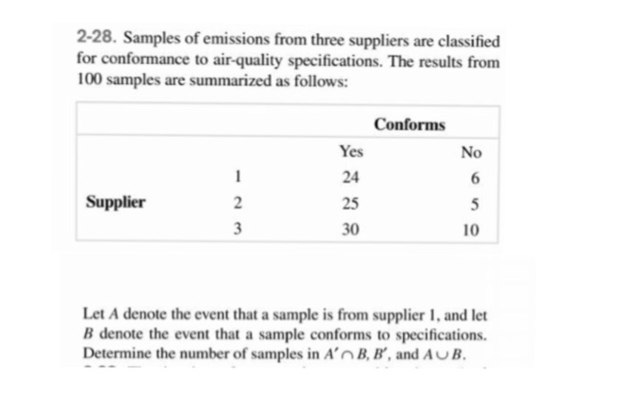 2-28. Samples of emissions from three suppliers are classified for conformance to air-quality specifications. The results from 100 samples are summarized as follows: Conforms Yes 24 25 30 No Supplier 10 Let A denote the event that a sample is from supplier 1, and let B denote the event that a sample conforms to specifications. Determine the number of samples in An B, B, and AUB