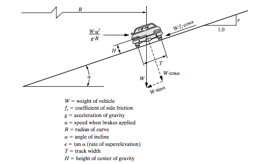 1.0 W- g R IH W.cosa W weight of vehicle f, coefficient of side friction g-acceleration of gravity u speed when brakes applie