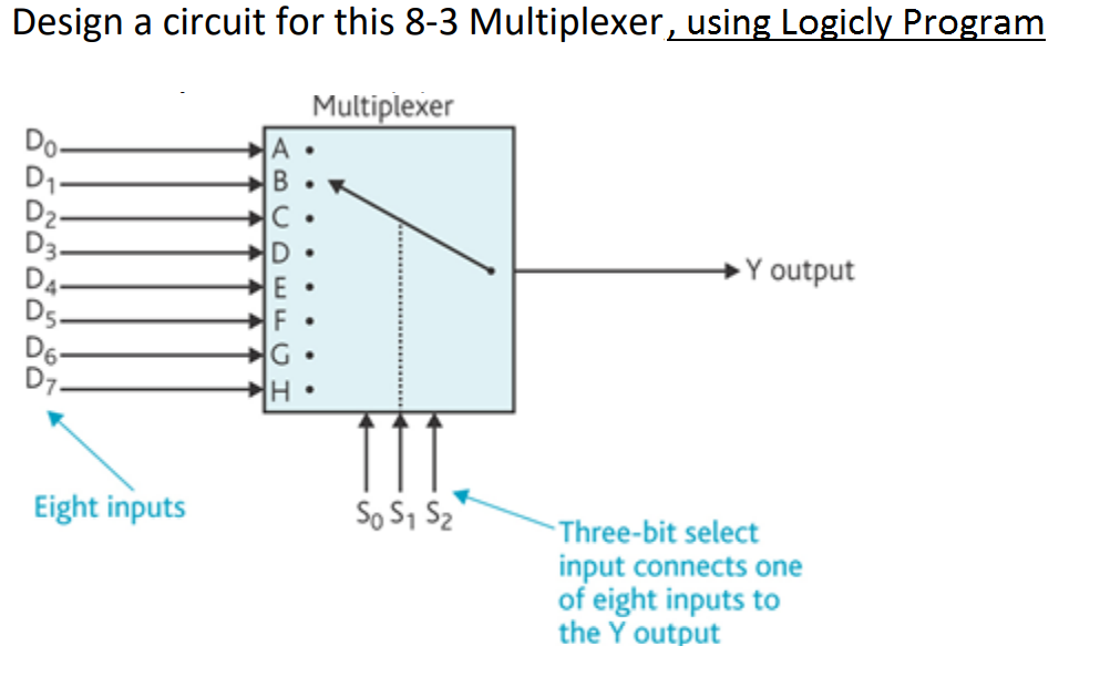 Design a circuit for this 8-3 Multiplexer,using Logicly Program Multiplexer D3 Ds D6 Y output Eight inputs So S1 52 Three-bit select input connects one of eight inputs to the Y output