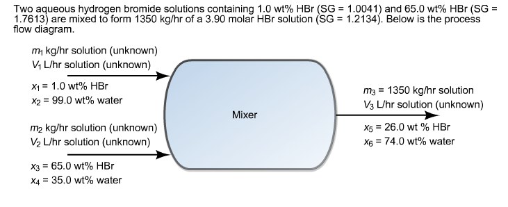 Two aqueous hydrogen bromide solutions containing 1.0 wt% HBr (SG = 1.0041) and 65.0 wt% HBr (SG- 1.7613) are mixed to form 1350 kg/hr of a 3.90 molar HBr solution (SG - 1.2134). Below is the process flow diagram. mi kg/hr solution (unknown) V1 L/hr solution (unknown) Xi = 1.0 wt% HBr X2 = 99.0 wt% water m3-1350 kg/hr solution V3 L/hr solution (unknown) x5-26.0 wt % HBr XG-74.0 wt% water Mixer m2 kg/hr solution (unknown) ½ L/hr solution (unknown) X3 65.0 wt% HBr X4-35.0 wt% water