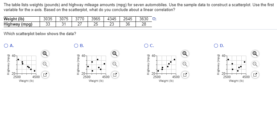 The table lists weights (pounds) and highway mileage amounts (mpg) for seven automobiles. Use the sample data to construct a scatterplot. Use the first variable for the x-axis. Based on the scatterplot, what do you conclude about a linear correlation? Weight (Ib) 3035 3075 3770 3965434526453630 25 way (m 31 27 23 36 28 Which scatterplot below shows the data? 2500 4500 2500 4500 2500 4500 2500 4500 Weight (lb) Weight (Ib) Weight (Ib) Weight (Ib)