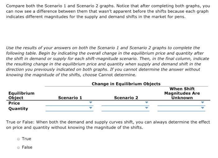 Compare both the Scenario 1 and Scenario 2 graphs. Notice that after completing both graphs, you can now see a difference between them that wasnt apparent before the shifts because each graph indicates different magnitudes for the supply and demand shifts in the market for pens Use the results of your answers on both the Scenario 1 and Scenario 2 graphs to complete the following table. Begin by indicating the overall change in the equilibrium price and quantity after the shift in demand or supply for each shift-magnitude scenario. Then, in the final column, indicate the resulting change in the equilibrium price and quantity when supply and demand shift in the direction you previously indicated on both graphs. If you cannot determine the answer without knowing the magnitude of the shifts, choose Cannot determine Change in Equilibrium Objects When Shift Equilibrium Magnitudes Are Unknown Obiect Price Quantity Scenario 1 Scenario 2 True or False: When both the demand and supply curves shift, you can always determine the effect on price and quantity without knowing the magnitude of the shifts o True o False