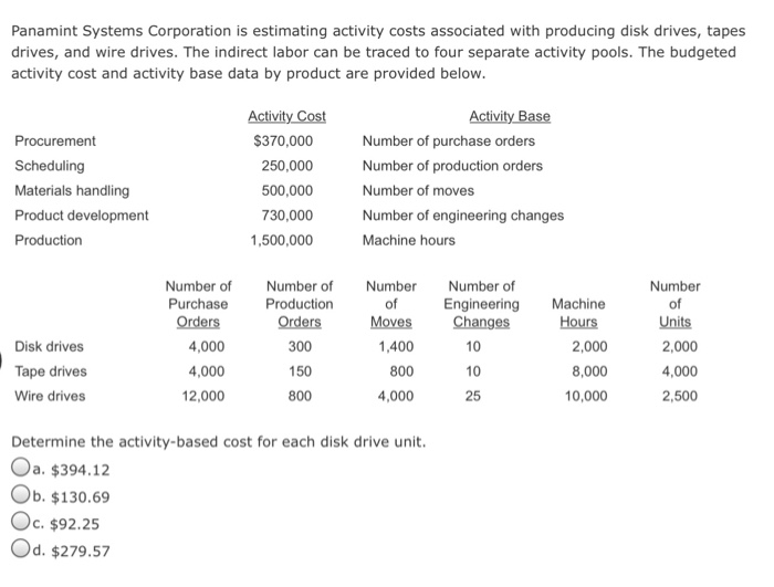 Panamint Systems Corporation is estimating activity costs associated with producing disk drives, tapes drives, and wire drives. The indirect labor can be traced to four separate activity pools. The budgeted activity cost and activity base data by product are provided below Procurement Scheduling Materials handling Product development Production 370,000 250,000 500,000 730,000 1,500,000 Number of purchase orders Number of production orders Number of moves Number of engineering changes Machine hours Number of Number of Number Number of Purchase Orders 4,000 4,000 12,000 Number of Units 2,000 4,000 2,500 of Moves 1,400 Engineering Machine Production Orders 300 150 800 Changes Hours Disk drives Tape drives Wire drives 10 10 25 2,000 8,000 10,000 800 4,000 Determine the activity-based cost for each disk drive unit Oa. $394.1:2 Ob. $130.69 Oc. $92.25 Od. $279.57