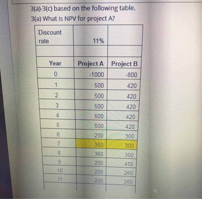 3(a)-3(c) based on the following table. 3(a) What is NPV for project A? Discount rate 11% YearProject A Project B 1000 500 500 500 500 500 200 350 360 200 200 200 -800 420 420 420 420 420 300 300 300 450 260 260 4 6 10