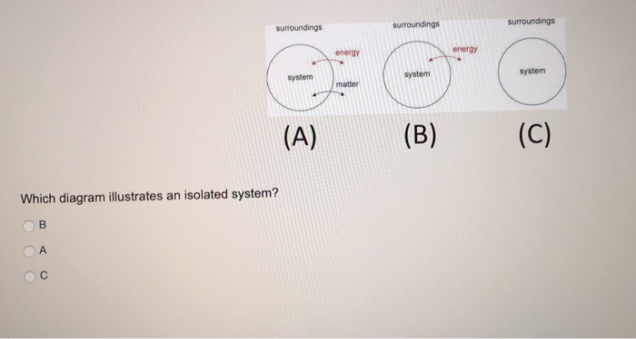 surroundings surroundings energy energy system system system Which diagram ilustrates an isolated system?