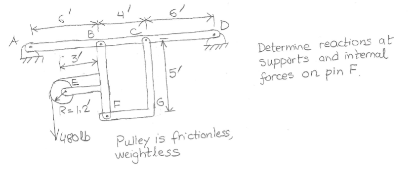 6 Determine reactions a Supports and internal forces on pin F 4edlb Pulley is frictionless, Pulley is fhictionless weightless
