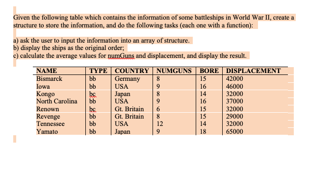 Given the following table which contains the information of some battleships in World War II, create a structure to store the information, and do the following tasks (each one with a function) a) ask the user to input the information into an array of structure. b) display the ships as the original order; c) calculate the average values for numGuns and displacement, and display the result. TYPECOUNTRY NUMGUNS |BOREDISPLACEMENT NAME Bismarck owa Kongo North Carolina bb Germany USA 15 16 14 16 15 15 14 18 42000 46000 32000 37000 32000 29000 32000 65000 bc Japan Revenge Tennessee Yamato USA Gt. Britairn Gt. Britain 8 USA Japan 12