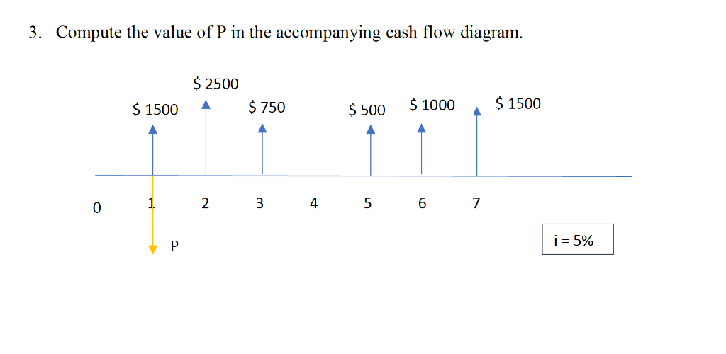 3. Compute the value of P in the accompanying cash flow diagram. $2500 ↑ $750 S 1500 500 1000 $1500 0 4 6 ị: 5% 1p