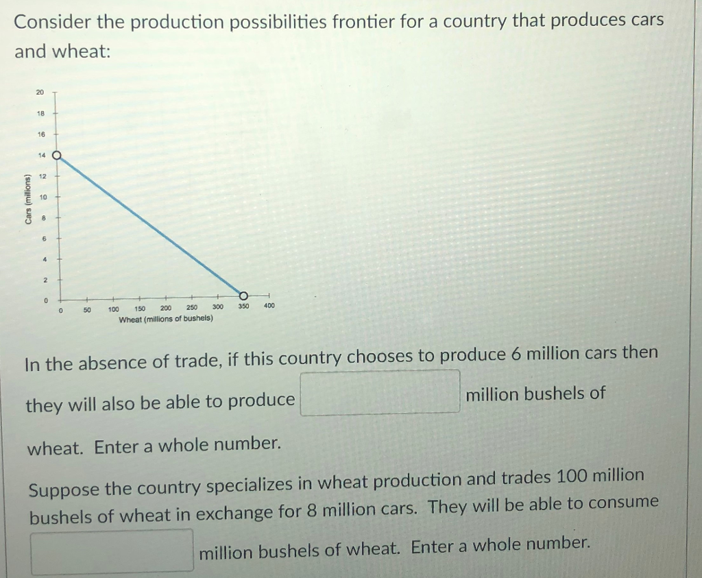 Consider the production possibilities frontier for a country that produces cars and wheat: 20 18 16 14 O 12 10 6 0 50100 50 200 250 300 350 400 Wheat (millions of bushels) In the absence of trade, if this country chooses to produce 6 million cars then they will also be able to produce wheat. Enter a whole number. Suppose the country specializes in wheat production and trades 100 million bushels of wheat in exchange for 8 million cars. They will be able to consume million bushels of million bushels of wheat. Enter a whole number.