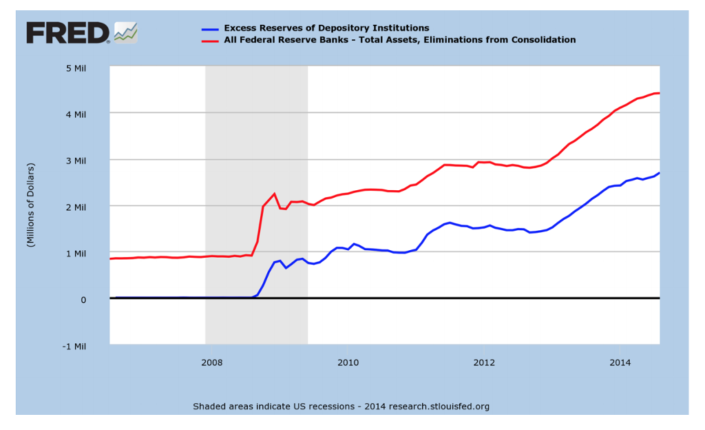 Excess Reserves of Depository Institutions -All Federal Reserve Banks-Total Assets, Eliminations from consolidation 5 Mil 4 Mil 3 Mil 2 Mil 1 Mil 0 -1 Mil 2008 2010 2012 2014 Shaded areas indicate US recessions - 2014 research.stlouisfed.org
