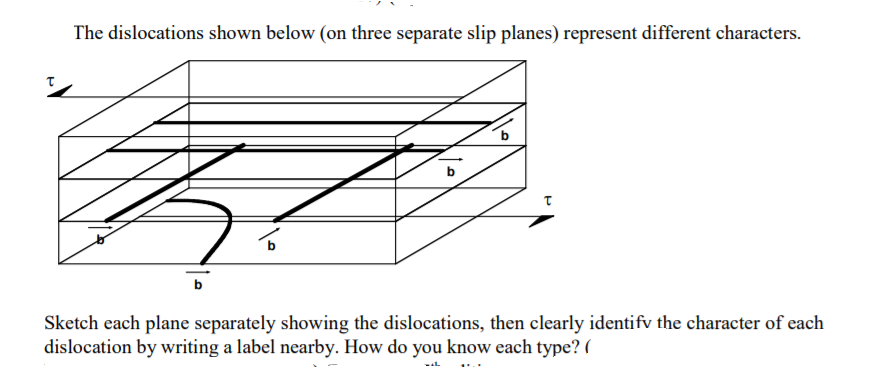 The dislocations shown below (on three separate slip planes) represent different characters islocations, then clearly identif