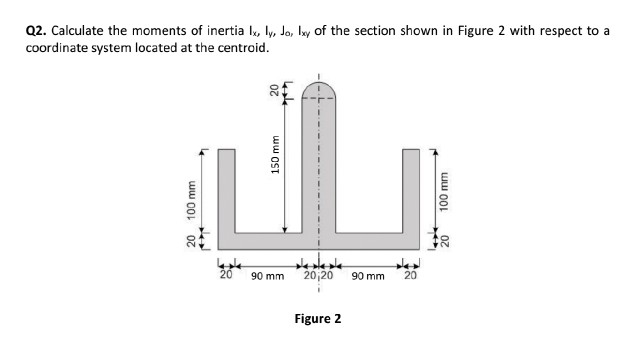 Q2. Calculate the moments of inertia I ly, Jo, ly of the section shown in Figure 2 with respect to a coordinate system locate