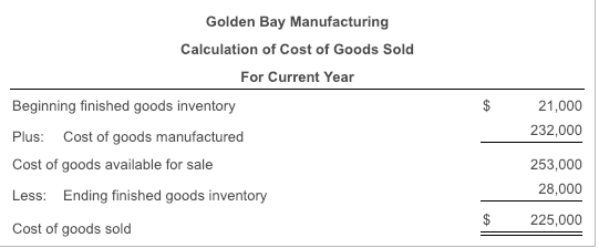 Golden Bay Manufacturing Calculation of Cost of Goods Sold For Current Year Beginning finished goods inventory Plus: Cost of goods manufactured Cost of goods available for sale Less: Ending finished goods inventory Cost of goods sold 21,000 232,000 253,000 28,000 $ 225,000