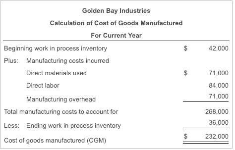 Golden Bay Industries Calculation of Cost of Goods Manufactured For Current Year Beginning work in process inventory 42,000 Plus: Manufacturing costs incurred Direct materials used Direct labor Manufacturing overhead 71,000 84,000 71,000 268,000 36,000 $ 232,000 Total manufacturing costs to account for Less: Ending work in process inventory Cost of goods manufactured (CGM)