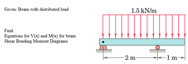 Given: Beam with distributed load 1.5 kN/m Find: Equations for V(x) and M(x) for beam Shear Bending Moment Diagrams 2 m 1 m