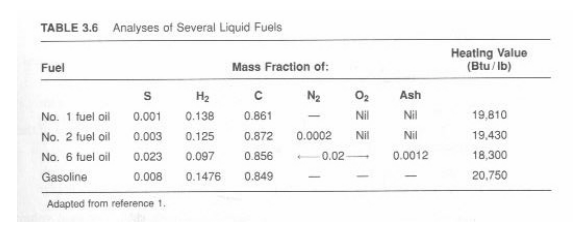 TABLE 3.6 Analyses of Several Liquid Fuels Heating Value (Btu/Ib) Fuel Mass Fraction of H2 CN Ash No. 1 fuel oil 0.001 0.138 0.861_NiN No. 2 fuel i 0.003 025 0.872 0.0002N Ni No. 6 fuel oil 0.023 0.097 0856 0.020.0012 Gasoline 19,810 19,430 8,300 20,750 0.008 0.1476 0.849 Adapted from reference 1