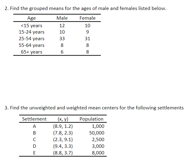 2. Find the grouped means for the ages of male and females listed belovw Male 12 10 Female Age <15 years 15-24 years 25-54 years 55-64 years 65+ years 10 31 6 3. Find the unweighted and weighted mean centers for the following settlements Settlement (x, y) Population 1,000 50,000 2,500 3,000 8,000 (7.8, 2.3) (9.4, 3.3) (8.8, 3.7)