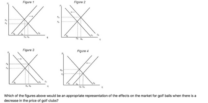 Figure 1 Figure 2 Figure 3 Figure 4 Which of the figures above would be an appropriate representation of the effects on the market for golf balls when there is a decrease in the price of golf clubs?