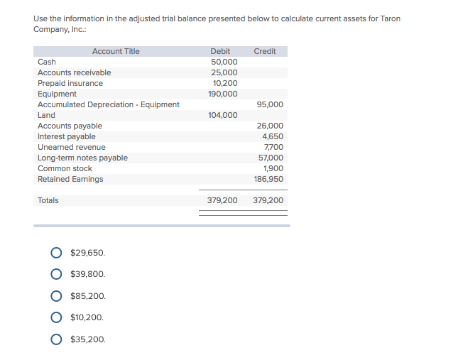 Use the information in the adjusted trial balance presented below to calculate current assets for Taron Company, Inc Account Title Debit Credit 50,000 25,000 10,200 190,000 Cash Accounts receivable Prepaid insurance Equipment Accumulated Depreciation-Equipment Land Accounts payable Interest payable Unearned revenue Long-term notes payable Common stock Retained Earnings 95,000 104,000 26,000 4,650 7,700 57,000 1,900 186,950 Totals 379,200 379,200 O $29,650 O $39,800 O $85,20o O $10,200. O $35,200o.