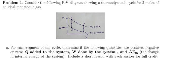 Problem 1. Consider the following P-V diagram showing a thermodynamic cycle for 5 moles of an ideal monatomic gas. 코ain, a. F