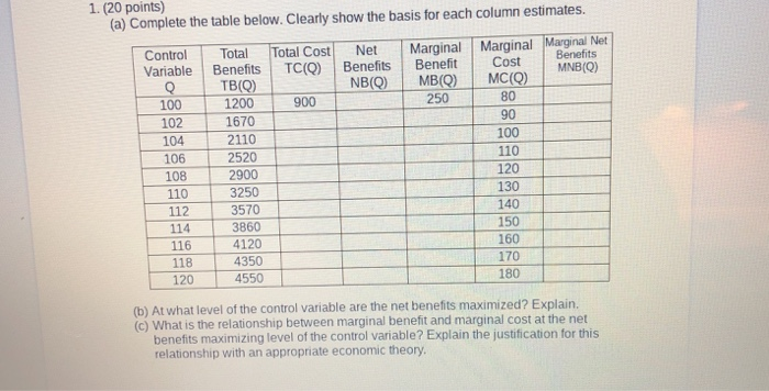 1. (20 points) (a) Complete the table below. Clearly show the basis for each column estimates. Control Total Total Cost NetMarginal Marginal Marinal Net Variable Benefts TC) Benefits Beneft Cost MNBIO TB(Q) i 1200 10 1670 NBO) MBO) MC( 250 80 90 100 110 120 130 140 150 160 170 180 100 900 2110 2520 T 2900 104 106 108 110 112 114 3250 3570 3860 116 4120 118 4350 118 120 4550 (b) At what level of the control variable are the net benefits maximized? Explain. (c) What is the relationship between marginal benefit and marginal cost at the net benefits maximizing level of the control variable? Explain the justification for this relationship with an appropriate economic theory.