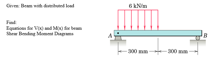6 kN/m Given: Beam with distributed load Find Equations for V(x) and M(x) for beam Shear Bending Moment Diagrams 300 mm 300 mm