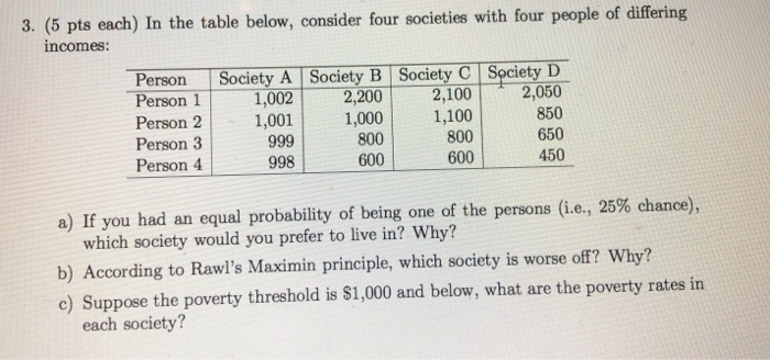 3. (5 pts each) In the table below, consider four societies with four people of differing incomes: Person Society A Society B Society cety 1,002 2,200 2,1002,050 Person 2,001,0001,100 Person 3 Person 4 800 600 850 650 450 800 600 998 a) If you had an equal probability of being one of the persons (ie, 25% chance) which society would you prefer to live in? Why? b) According to Rawls Maximin principle, which society is worse off? Why? c) Suppose the poverty threshold is S1,000 and below, what are the poverty rates in each society?