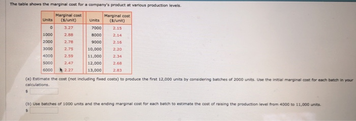 The table shows the marginal cost for a companys product at various production levels Marginal cost Marginal cost (S/unit) Units (S/unit) Units 03.27 2.15 1000 2.88 20002.78 30002.75 4000 259 s0od 2.47 6000 2.27 13,000 2.83 8000 2.1 9000 2.16 10,0002.20 110002.34 12,0002.68 (a) Estimate the cost (not including fixed costs) to produce the first 12,000 units by considering batches of 2000 units. Use the initial marginal cost for each batch in your calculations. (b) Use batches of 1000 units and the ending marginal cost for each batch to estimate the cost of raising the production level from 4000 to 11,000 units.