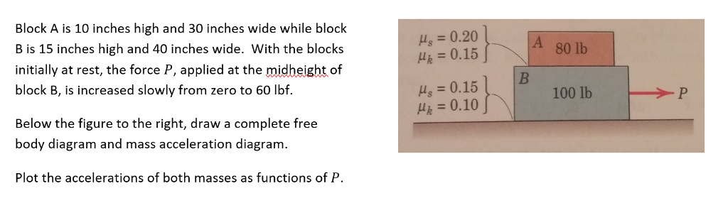 Block A is 10 inches high and 30 inches wide while block B is 15 inches high and 40 inches wide. With the blocks initially at rest, the force P, applied at the midheight of block B, is increased slowly from zero to 60 Ibf. us 0.20 μ,-0.15 Ha = 0.10 100 lb Below the figure to the right, draw a complete free body diagram and mass acceleration diagram. Plot the accelerations of both masses as functions of P