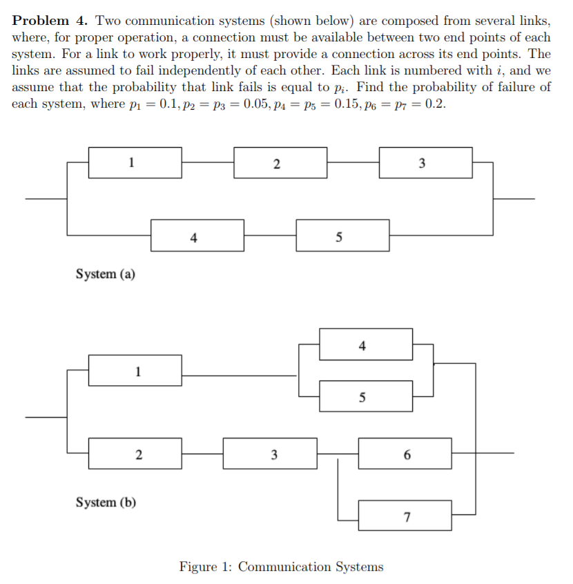 Problem 4. Two communication systems (shown below) are composed from several links, where, for proper operation, a connection must be available between two end points of each system. For a link to work properly, it must provide a connection across its end points. The links are assumed to fail independently of each other. Each link is numbered with i, and we assume that the probability that link fails is equal to p Find the probability of failure of each system, where Pi = 0.1,Pa-Pa-0.05, p.-ps-0.15,Pe-P7-02. 2 4 System (a) 4 2 System (b) Figure 1: Communication Systems