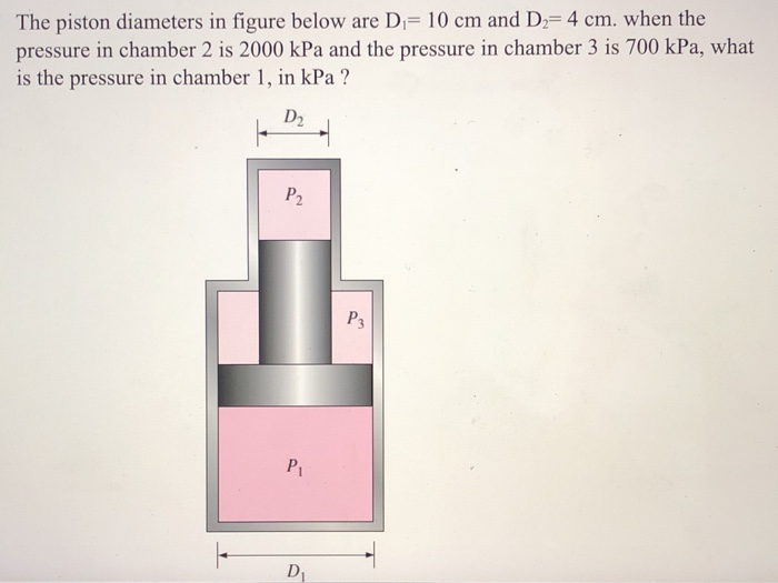 The piston diameters in figure below are D 10 cm and D- 4 cm. when the pressure in chamber 2 is 2000 kPa and the pressure in chamber 3 is 700 kPa, what is the pressure in chamber 1, in kPa? D2 P. P1 D1