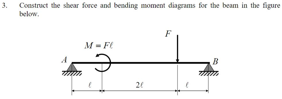 3. Construct the shear force and bending moment diagrams for the beam in the figure below. M=Fl 20