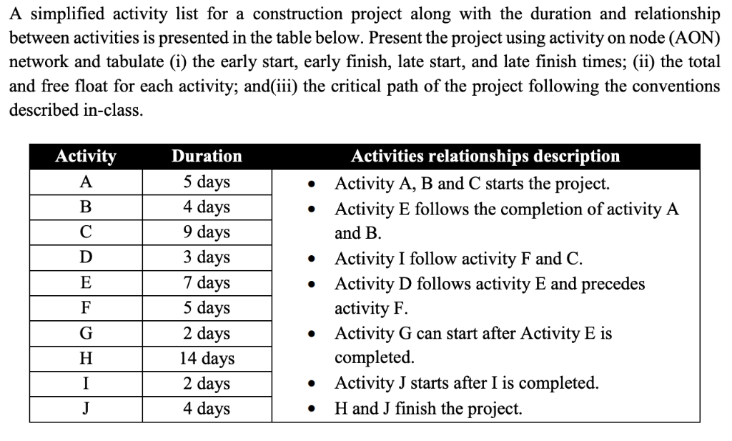 A simplified activity list for a construction project along with the duration and relationship between activities is presente