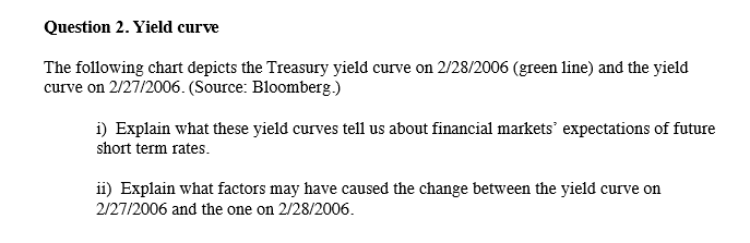 Question 2. Yield curve The following chart depicts the Treasury yield curve on 2/28/2006 (ereen line) and the yield curve on 2/27/2006. (Source: Bloomberg.) Explain what these yield curves tell us about financial markets expectations of future short term rates ii) Explain what factors may have caused the change between the yield curve orn 2/27/2006 and the one on 2/28/2006.