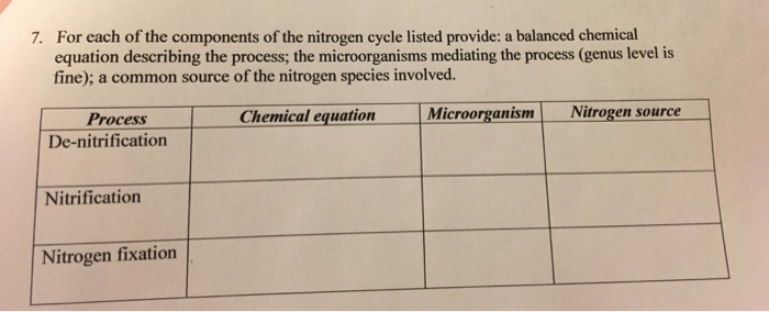 For each of the components of the nitrogen cycle listed provide: a balanced chemical equation describing the process; the microorganisms mediating the process (genus level is fine); a common source of the nitrogen species involved. 7. Process Chemical equation licroorganismNitrogen source De-nitrification Nitrification Nitrogen fixation
